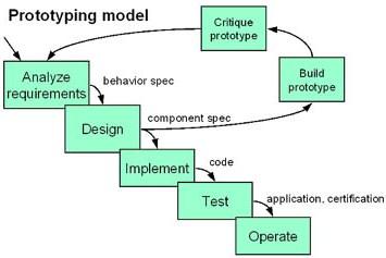 PrototypingProcessModel